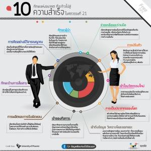 10-successful-skills-in-21-century