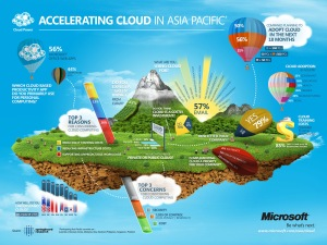 Microsoft-Asia-Cloud-Infographic-for-web